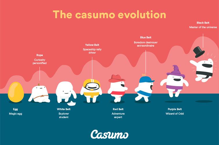 Nivåer i Casumoäventyret och Cloud Quest-free spins